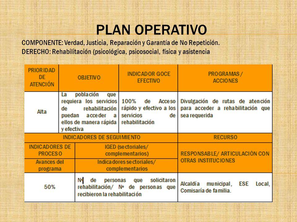 PLAN OPERATIVO COMPONENTE: Verdad, Justicia, Reparación y Garantía de No Repetición. DERECHO: Rehabilitación (psicológica, psicosocial, física y asist