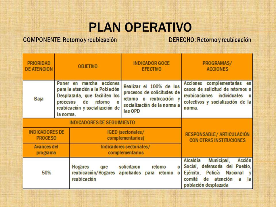 PLAN OPERATIVO COMPONENTE: Retorno y reubicación DERECHO: Retorno y reubicación