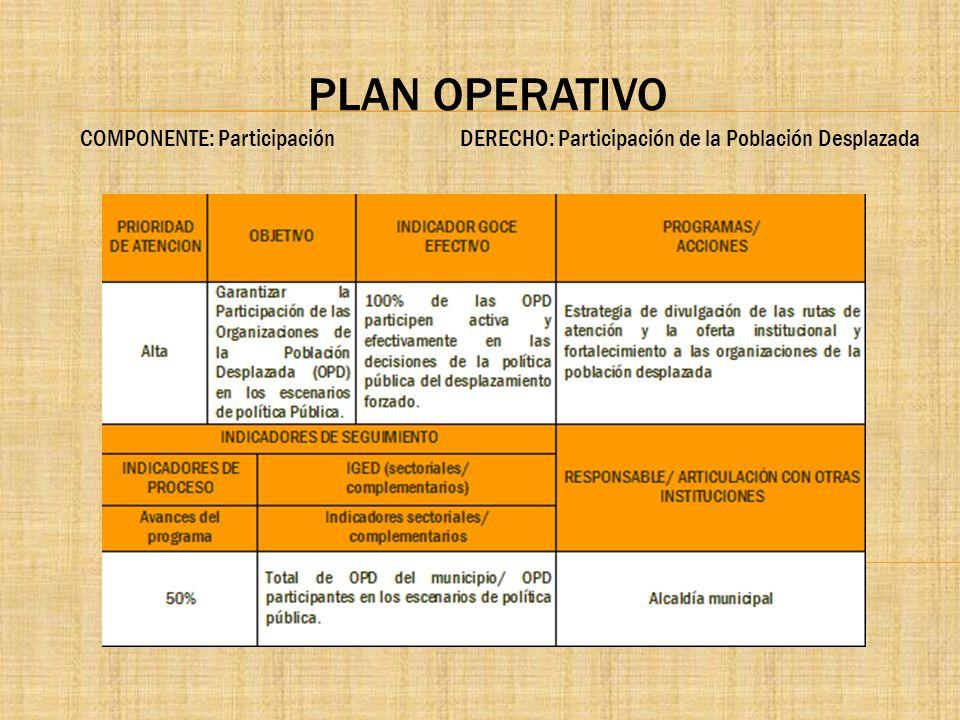 PLAN OPERATIVO COMPONENTE: Participación DERECHO: Participación de la Población Desplazada