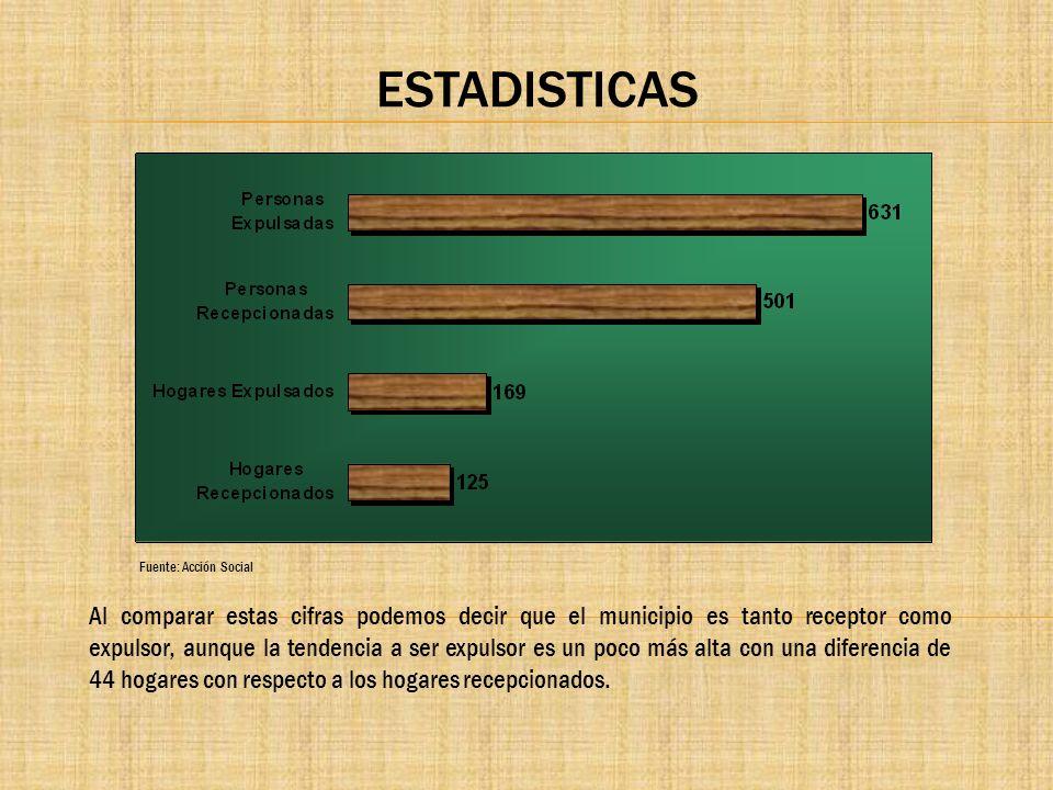 ESTADISTICAS Fuente: Acción Social Al comparar estas cifras podemos decir que el municipio es tanto receptor como expulsor, aunque la tendencia a ser