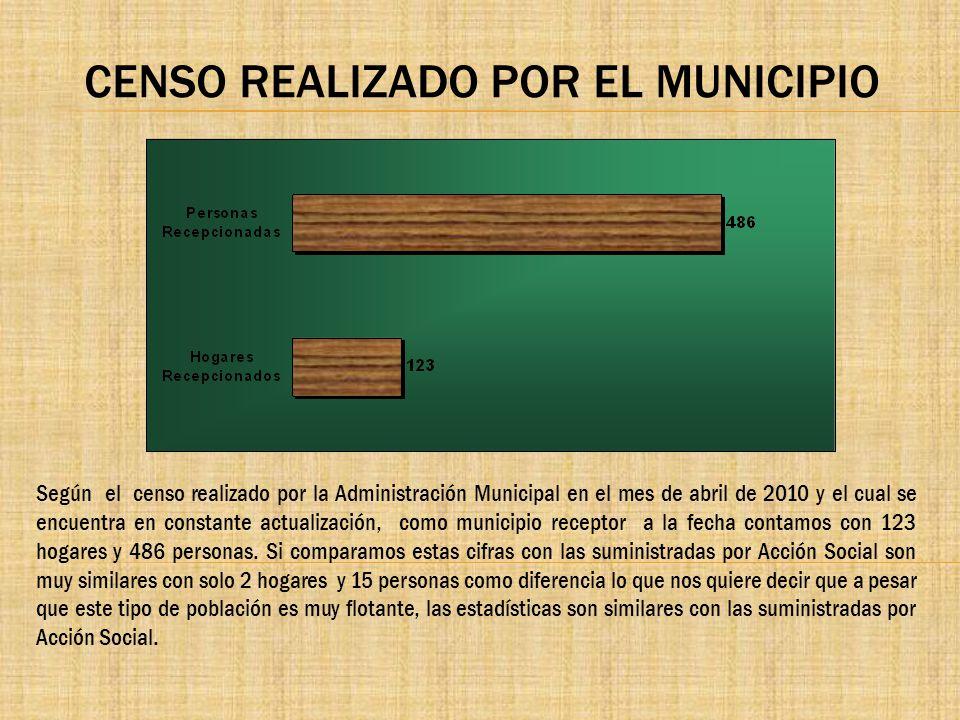 CENSO REALIZADO POR EL MUNICIPIO Según el censo realizado por la Administración Municipal en el mes de abril de 2010 y el cual se encuentra en constan