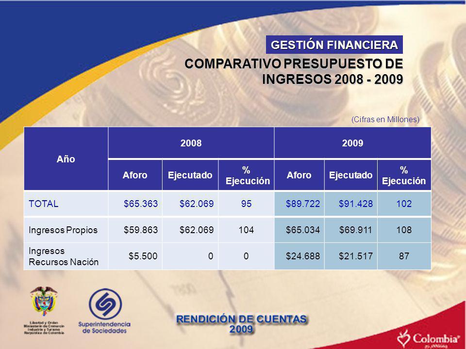 COMPARATIVO PRESUPUESTO DE INGRESOS 2008 - 2009 Año 20082009 AforoEjecutado % Ejecución AforoEjecutado % Ejecución TOTAL$65.363$62.06995$89.722$91.428