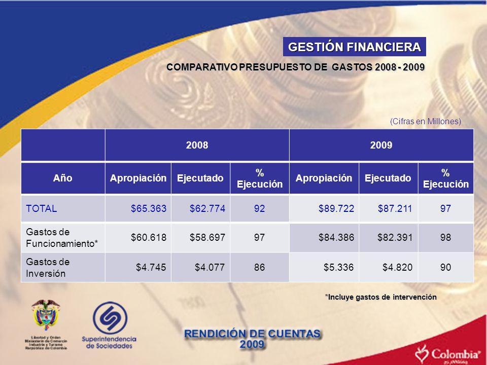 COMPARATIVO PRESUPUESTO DE GASTOS 2008 - 2009 20082009 AñoApropiaciónEjecutado % Ejecución ApropiaciónEjecutado % Ejecución TOTAL$65.363$62.77492$89.7