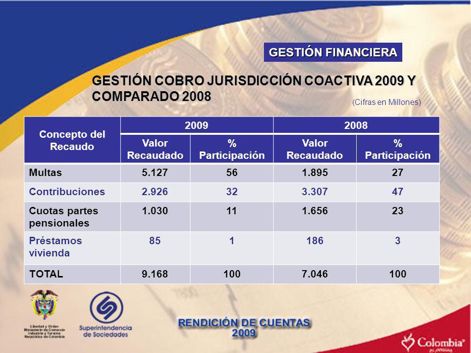 GESTIÓN COBRO JURISDICCIÓN COACTIVA 2009 Y COMPARADO 2008 Concepto del Recaudo 20092008 Valor Recaudado % Participación Valor Recaudado % Participació