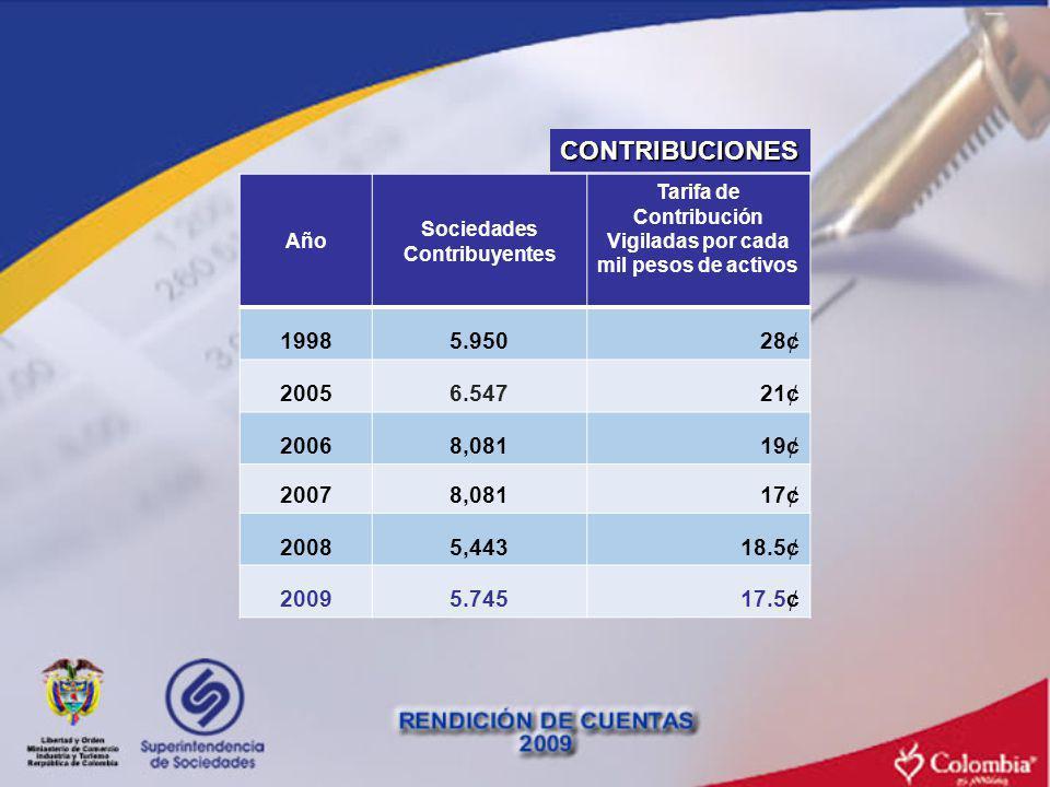 CONTRIBUCIONES Año Sociedades Contribuyentes Tarifa de Contribución Vigiladas por cada mil pesos de activos 19985.95028¢ 20056.54721¢ 20068,08119¢ 200