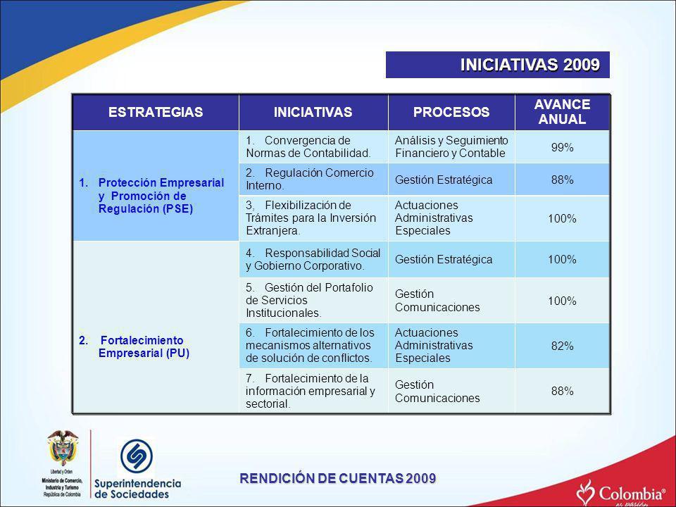 ESTRATEGIASINICIATIVASPROCESOS AVANCE ANUAL 1.Protección Empresarial y Promoción de Regulación (PSE) 1. Convergencia de Normas de Contabilidad. Anális