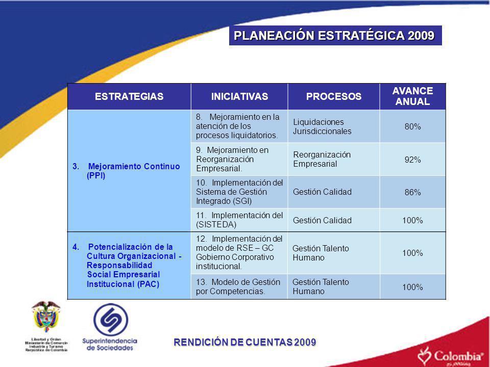 ESTRATEGIASINICIATIVASPROCESOS AVANCE ANUAL 3. Mejoramiento Continuo (PPI) 8. Mejoramiento en la atención de los procesos liquidatorios. Liquidaciones