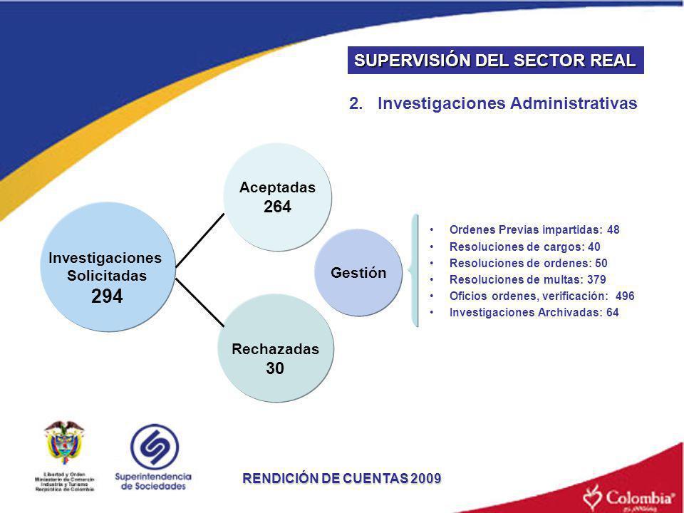 RENDICIÓN DE CUENTAS 2009 Investigaciones Solicitadas 294 Rechazadas 30 Aceptadas 264 Gestión Ordenes Previas impartidas: 48 Resoluciones de cargos: 4