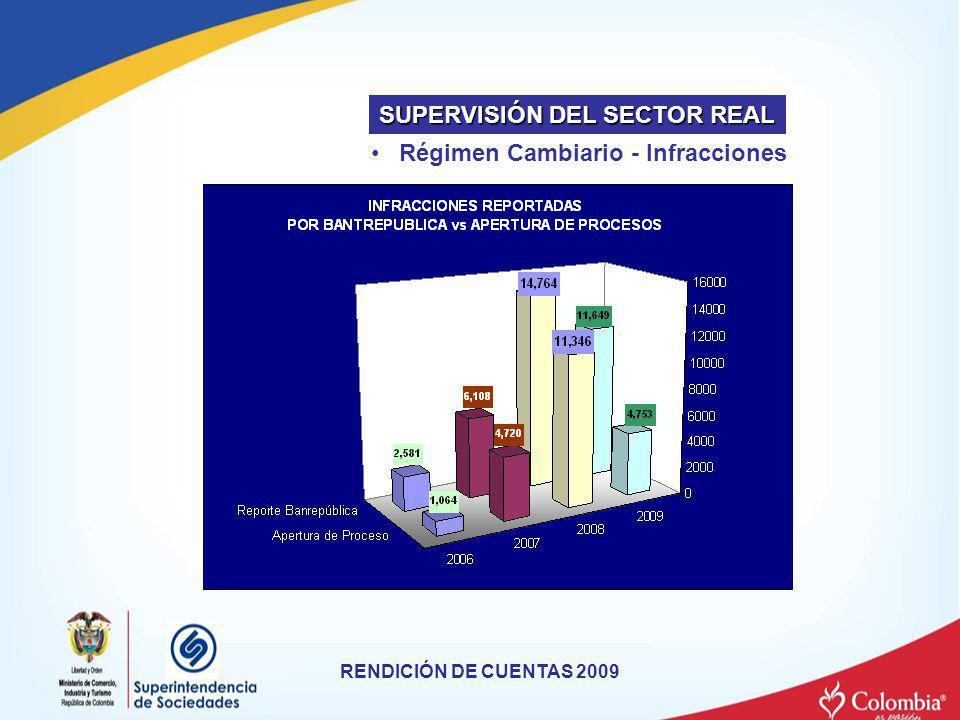 Régimen Cambiario - Infracciones RENDICIÓN DE CUENTAS 2009 SUPERVISIÓN DEL SECTOR REAL