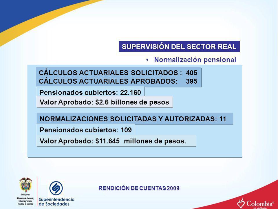 RENDICIÓN DE CUENTAS 2009 Normalización pensional CÁLCULOS ACTUARIALES SOLICITADOS : 405 CÁLCULOS ACTUARIALES APROBADOS: 395 Pensionados cubiertos: 22