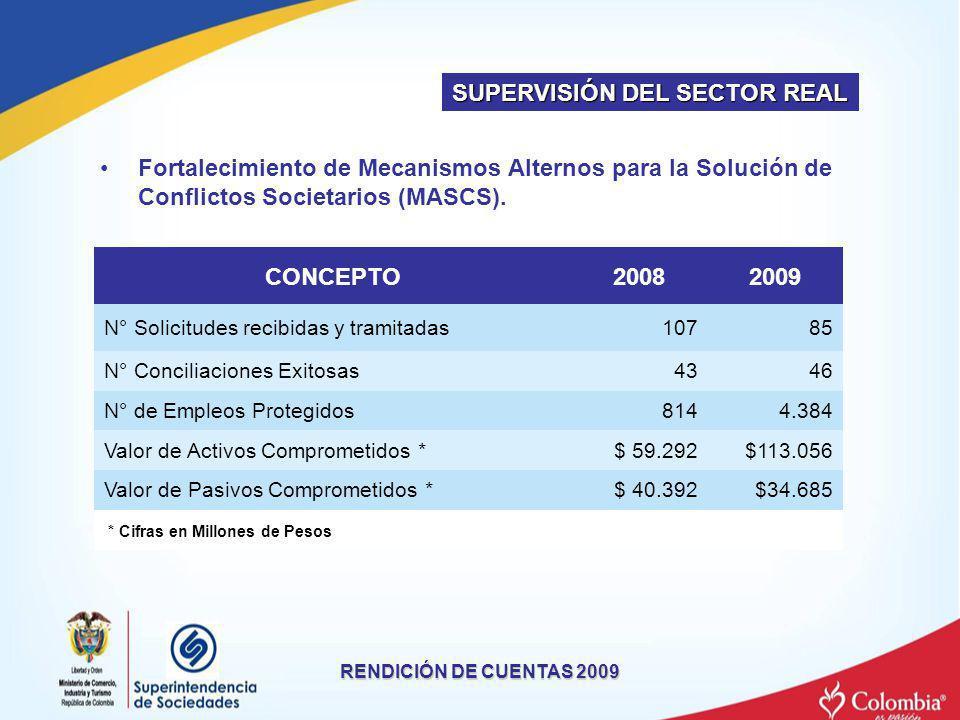 RENDICIÓN DE CUENTAS 2009 CONCEPTO20082009 N° Solicitudes recibidas y tramitadas10785 N° Conciliaciones Exitosas4346 N° de Empleos Protegidos8144.384