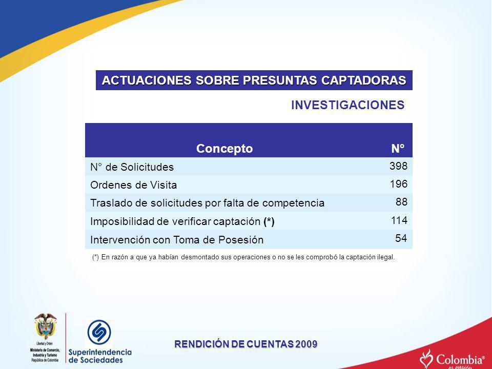 RENDICIÓN DE CUENTAS 2009 Concepto N° N° de Solicitudes 398 Ordenes de Visita 196 Traslado de solicitudes por falta de competencia 88 Imposibilidad de