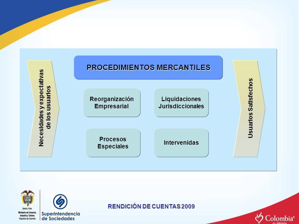 PROCEDIMIENTOS MERCANTILES Liquidaciones Jurisdiccionales Intervenidas Necesidades y expectativas de los usuarios Usuarios Satisfechos Procesos Especi