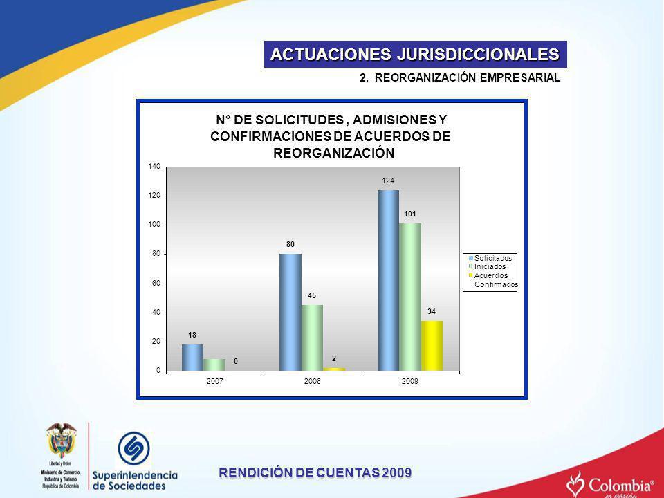 RENDICIÓN DE CUENTAS 2009 2. REORGANIZACIÓN EMPRESARIAL ACTUACIONES JURISDICCIONALES N° DE SOLICITUDES,ADMISIONES Y CONFIRMACIONES DE ACUERDOS DE REOR