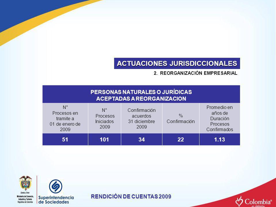 RENDICIÓN DE CUENTAS 2009 2. REORGANIZACIÓN EMPRESARIAL ACTUACIONES JURISDICCIONALES PERSONAS NATURALES O JURÍDICAS ACEPTADAS A REORGANIZACION N° Proc
