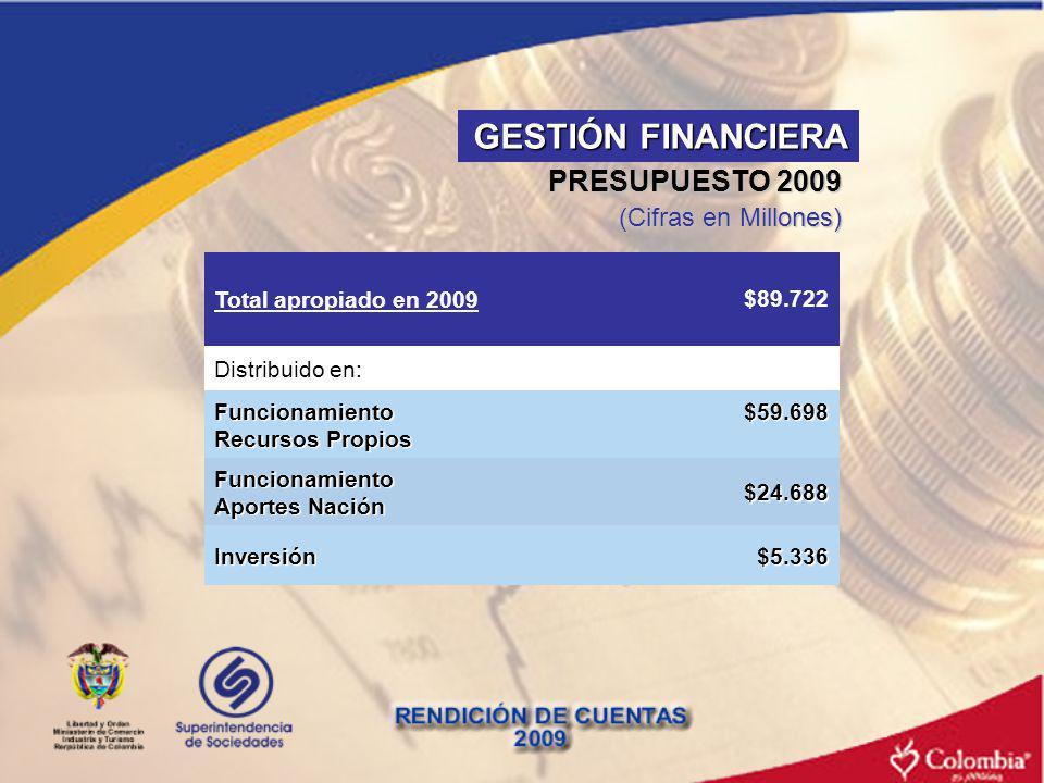 PRESUPUESTO 2009 (Cifras en Millones) $24.688 Total apropiado en 2009$89.722 Distribuido en: Funcionamiento Recursos Propios $59.698 Funcionamiento Ap