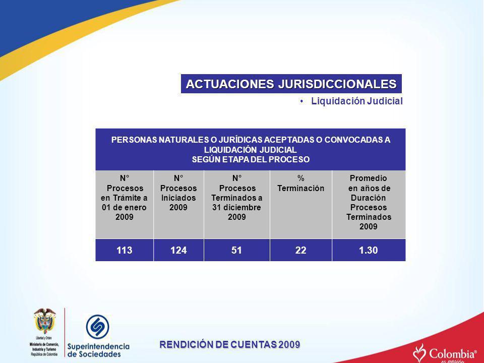 Liquidación Judicial RENDICIÓN DE CUENTAS 2009 ACTUACIONES JURISDICCIONALES PERSONAS NATURALES O JURÍDICAS ACEPTADAS O CONVOCADAS A LIQUIDACIÓN JUDICI