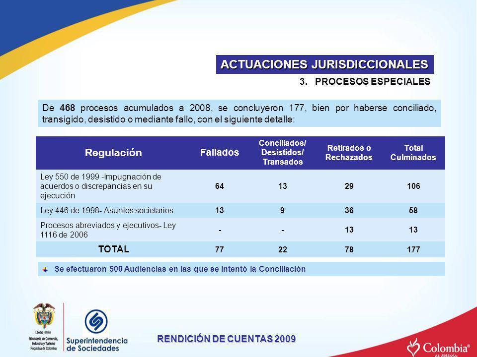 3. PROCESOS ESPECIALES De 468 procesos acumulados a 2008, se concluyeron 177, bien por haberse conciliado, transigido, desistido o mediante fallo, con