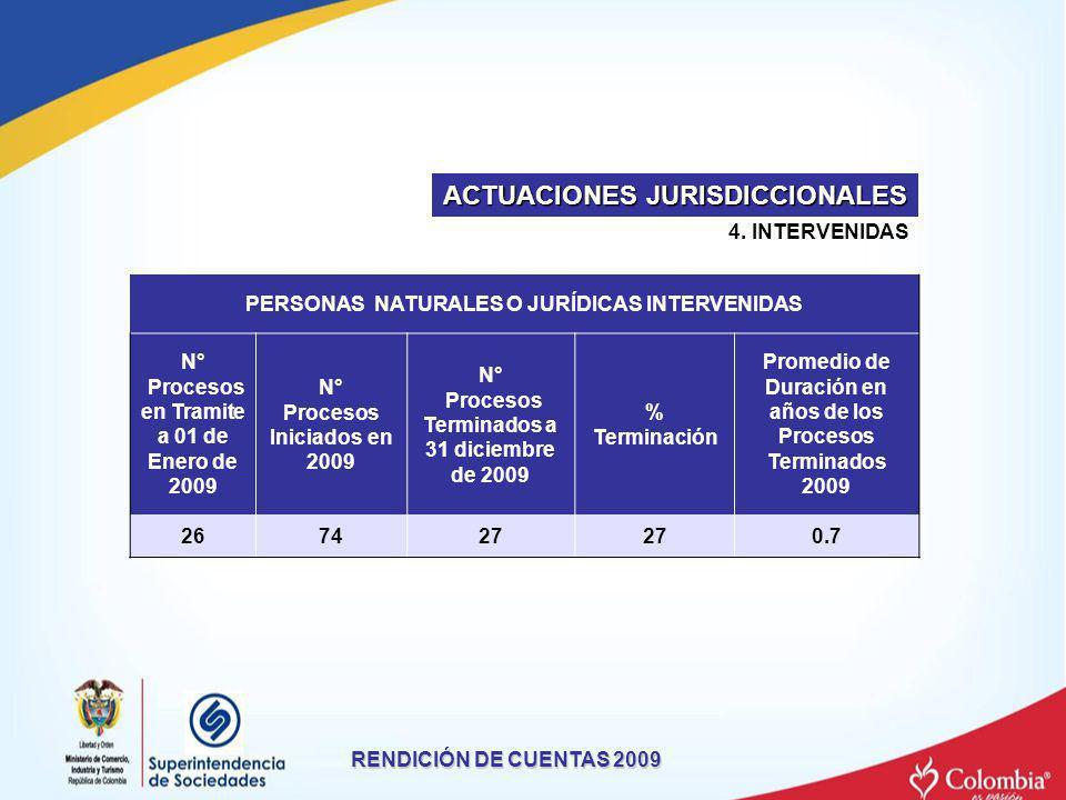 4. INTERVENIDAS RENDICIÓN DE CUENTAS 2009 ACTUACIONES JURISDICCIONALES PERSONAS NATURALES O JURÍDICAS INTERVENIDAS N° Procesos en Tramite a 01 de Ener