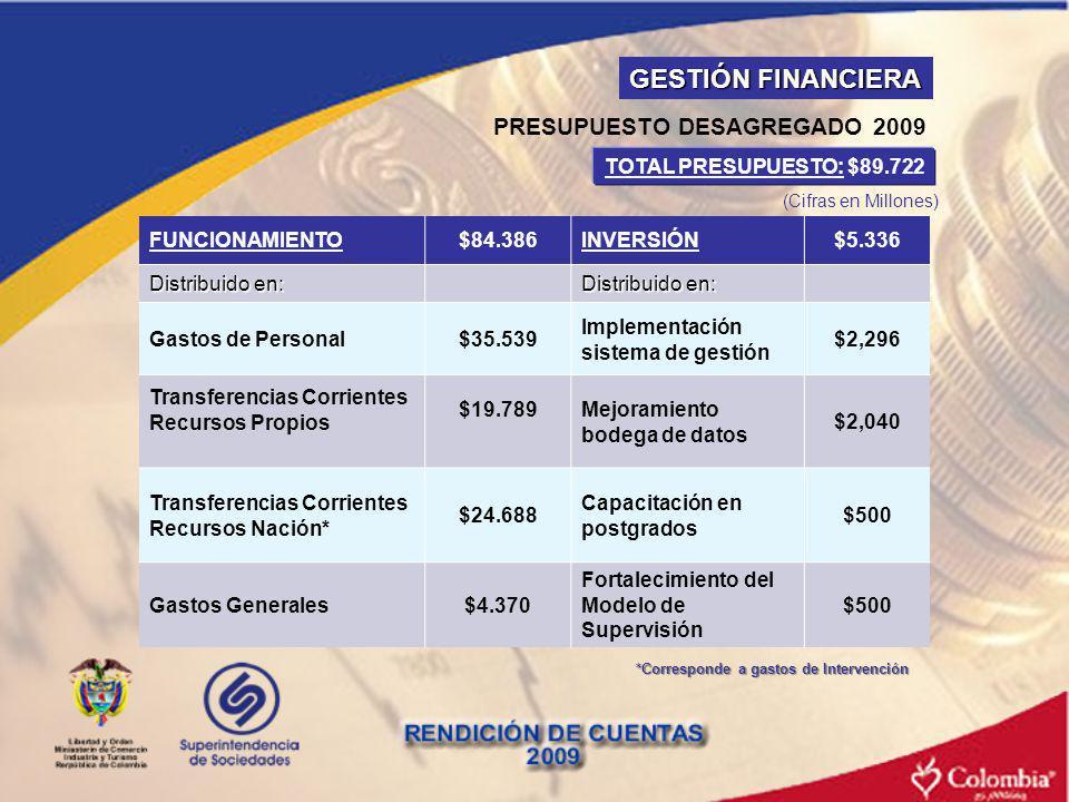 GESTIÓN FINANCIERA PRESUPUESTO DESAGREGADO 2009 FUNCIONAMIENTO$84.386INVERSIÓN$5.336 Distribuido en: Gastos de Personal$35.539 Implementación sistema