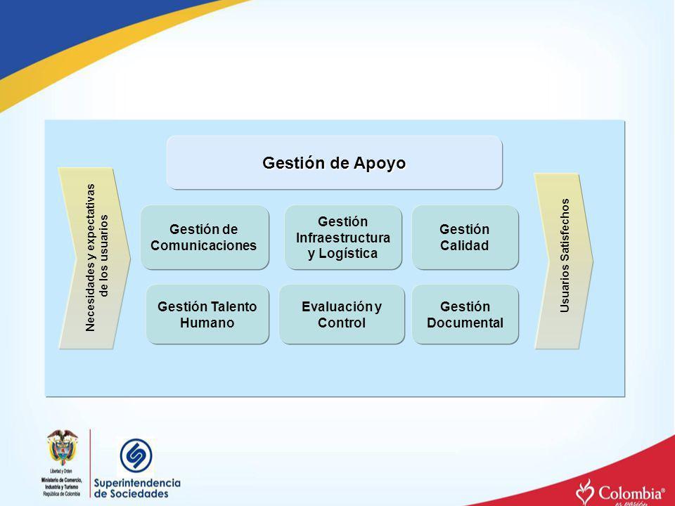 Gestión Documental Gestión de Apoyo Gestión Infraestructura y Logística Gestión Talento Humano Necesidades y expectativas de los usuarios Usuarios Sat