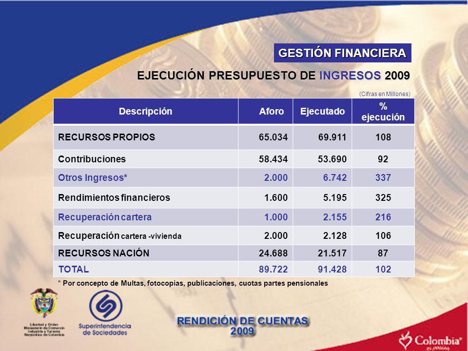 EJECUCIÓN PRESUPUESTO DE INGRESOS 2009 Descripción AforoEjecutado % ejecución RECURSOS PROPIOS65.03469.911108 Contribuciones58.43453.69092 Otros Ingre