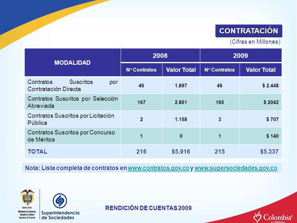 RENDICIÓN DE CUENTAS 2009 MODALIDAD 20082009 N° Contratos Valor Total N° Contratos Valor Total Contratos Suscritos por Contratación Directa 461.89746$