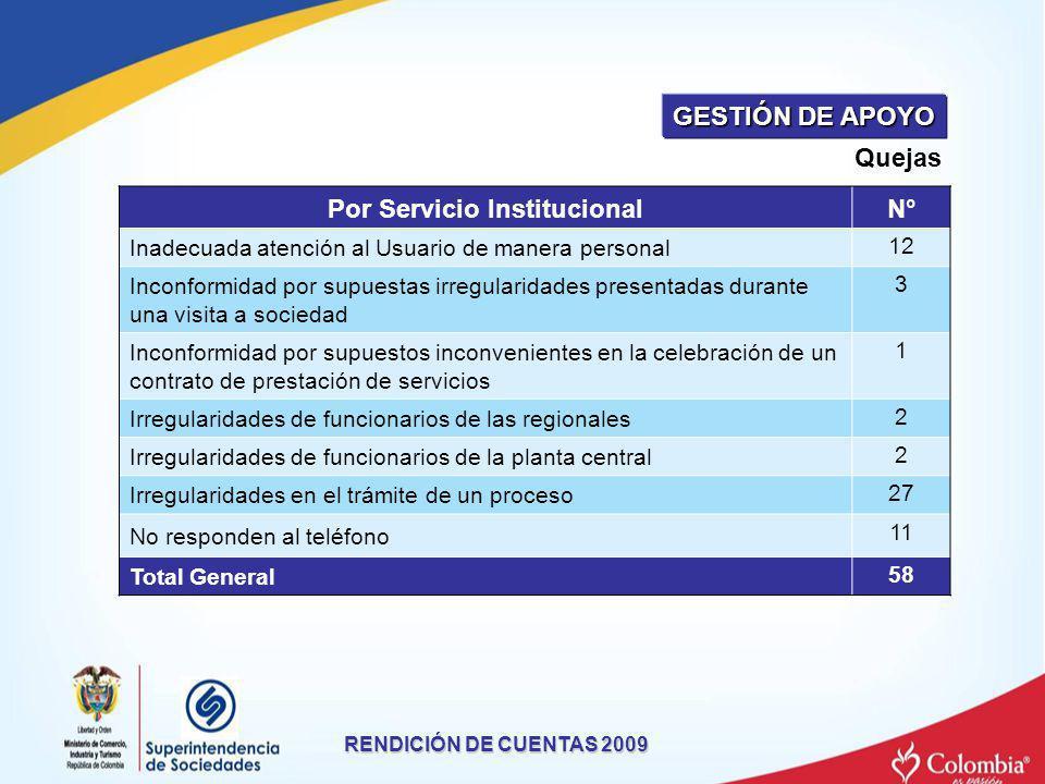 Quejas RENDICIÓN DE CUENTAS 2009 Por Servicio InstitucionalN° Inadecuada atención al Usuario de manera personal12 Inconformidad por supuestas irregula