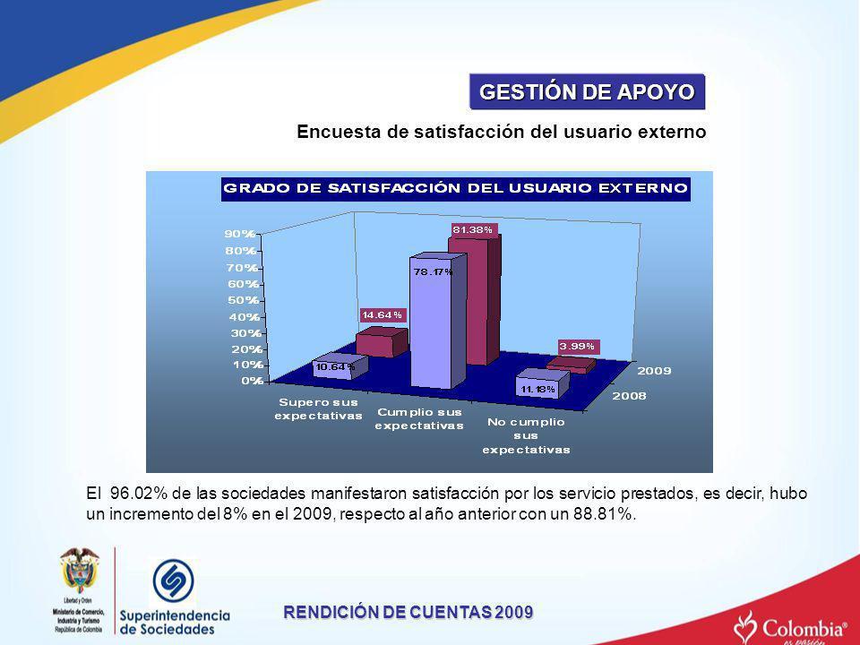 El 96.02% de las sociedades manifestaron satisfacción por los servicio prestados, es decir, hubo un incremento del 8% en el 2009, respecto al año ante