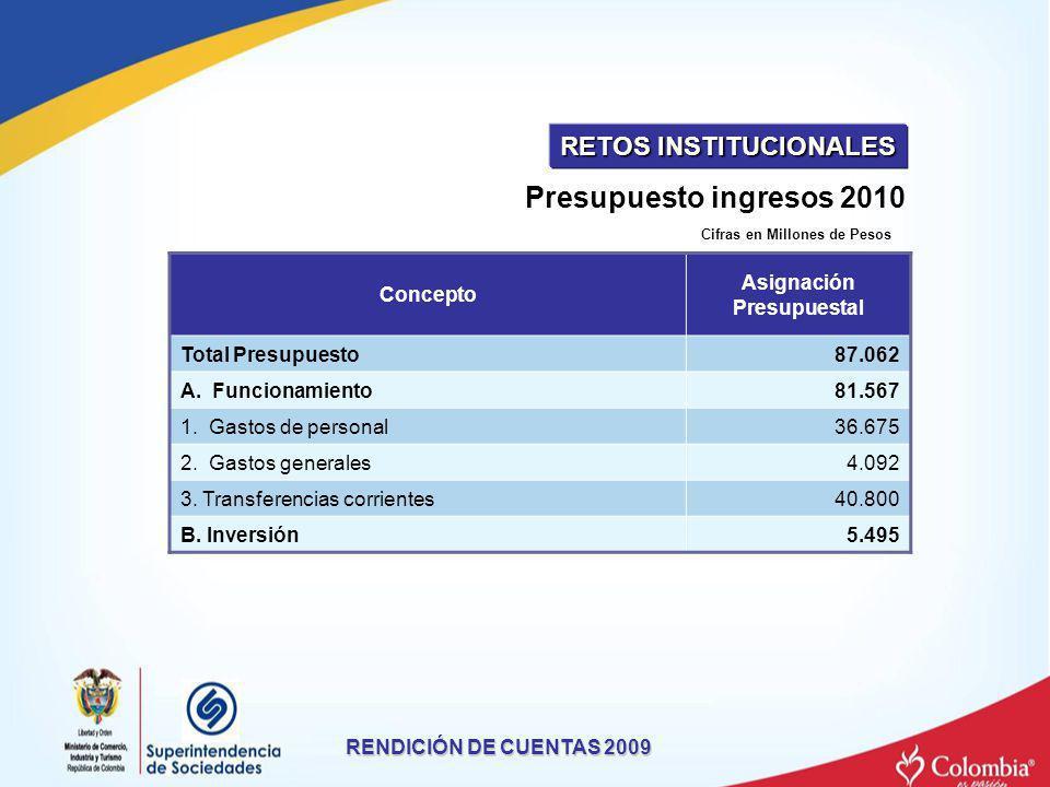 Presupuesto ingresos 2010 RENDICIÓN DE CUENTAS 2009 Concepto Asignación Presupuestal Total Presupuesto87.062 A. Funcionamiento81.567 1. Gastos de pers