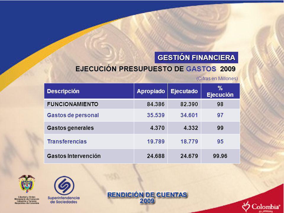 EJECUCIÓN PRESUPUESTO DE GASTOS 2009 DescripciónApropiadoEjecutado % Ejecución FUNCIONAMIENTO84.38682.39098 Gastos de personal35.53934.60197 Gastos ge