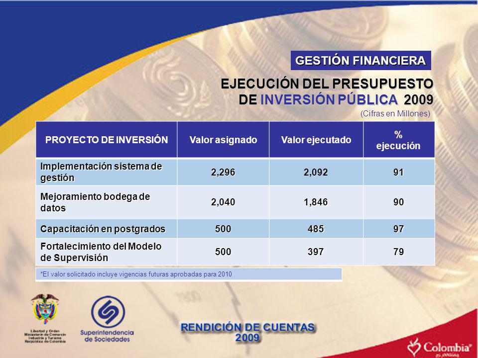 EJECUCIÓN DEL PRESUPUESTO DE INVERSIÓN PÚBLICA 2009 PROYECTO DE INVERSIÓNValor asignadoValor ejecutado % ejecución Implementación sistema de gestión 2