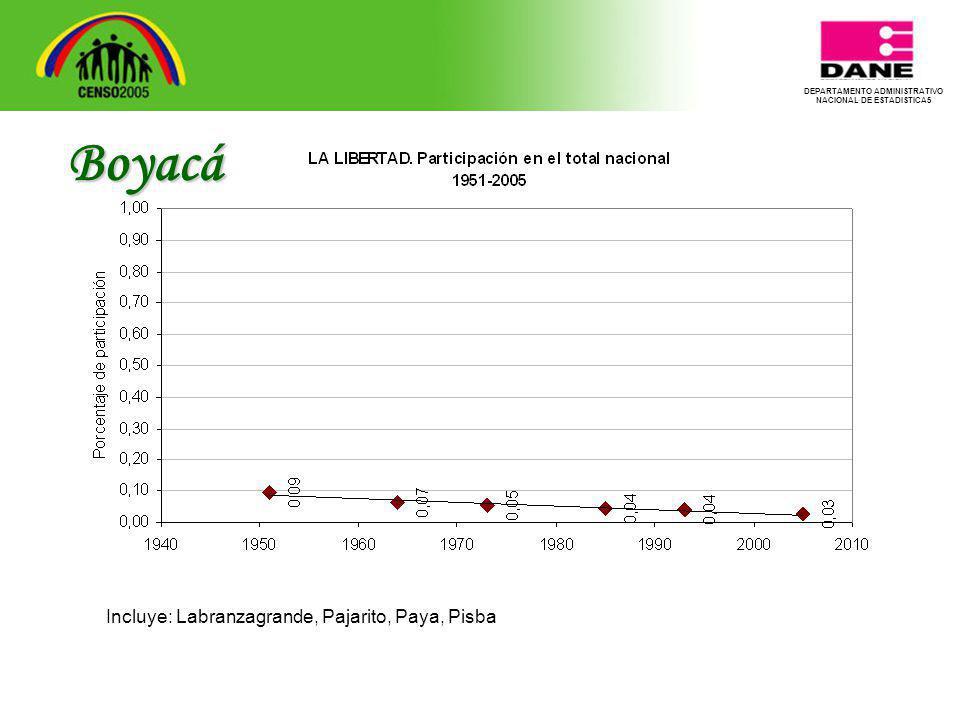 DEPARTAMENTO ADMINISTRATIVO NACIONAL DE ESTADISTICA5 Boyacá Incluye: Labranzagrande, Pajarito, Paya, Pisba