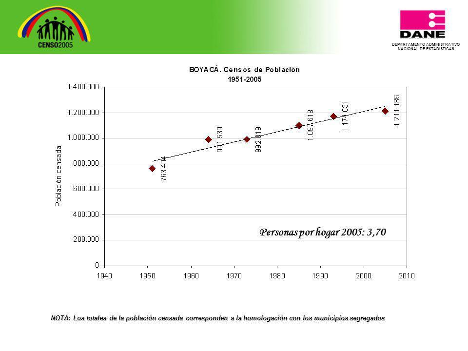 Personas por hogar 2005: 3,70 NOTA: Los totales de la población censada corresponden a la homologación con los municipios segregados
