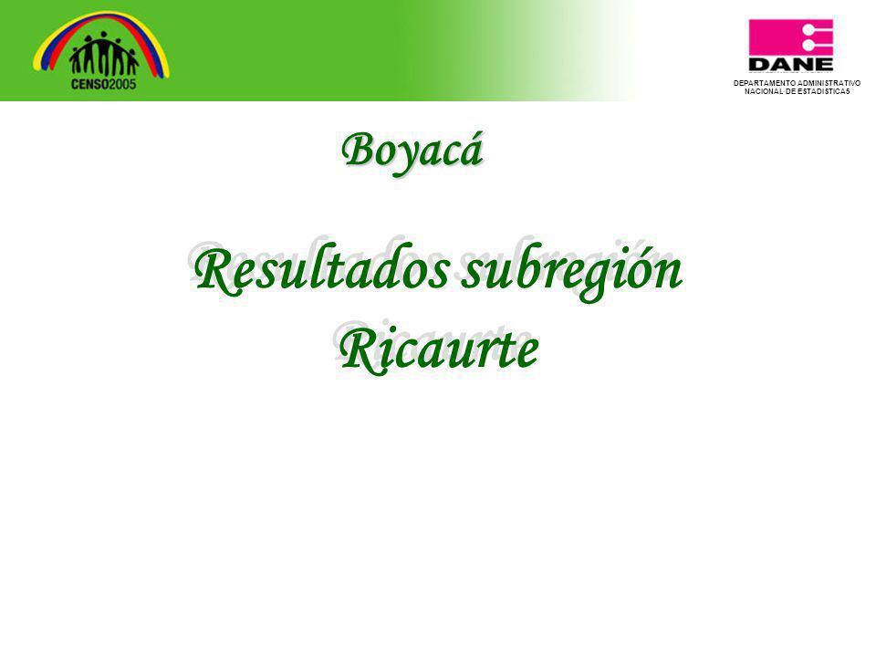 DEPARTAMENTO ADMINISTRATIVO NACIONAL DE ESTADISTICA5 Resultados subregión Ricaurte Resultados subregión Ricaurte Boyacá