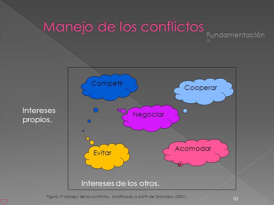 10 Intereses de los otros. Competir Cooperar Negociar Evitar Acomodar Intereses propios. Figura 17 Manejo de los conflictos. Modificado a partir de Gr