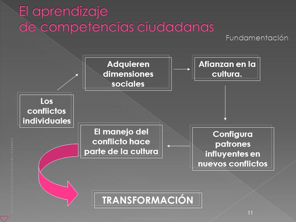 11 Adquieren dimensiones sociales Los conflictos individuales Afianzan en la cultura. Configura patrones influyentes en nuevos conflictos El manejo de