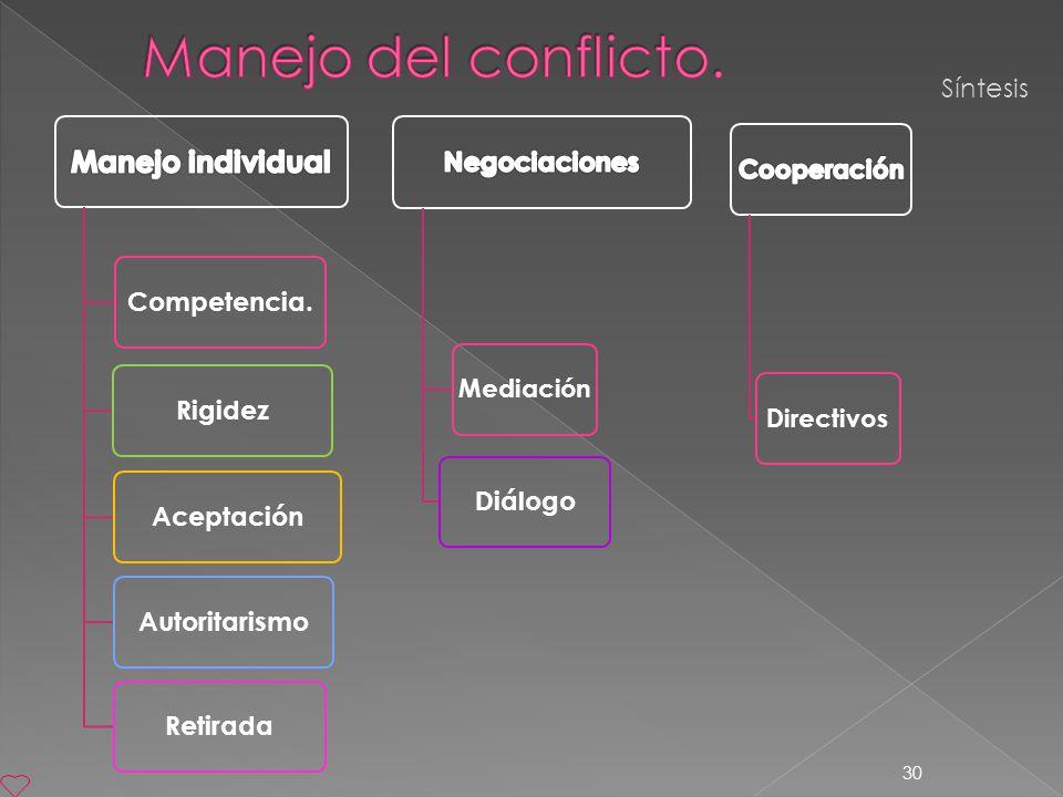 30 Síntesis Competencia.RigidezAceptaciónAutoritarismoRetiradaDiálogo MediaciónDirectivos