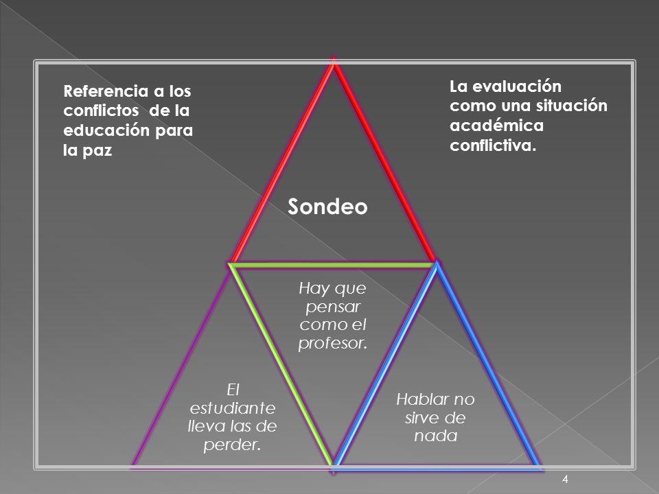 5 Identificar los conflictos que surgen en la evaluación universitaria.