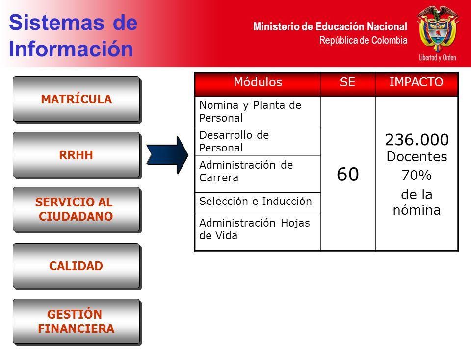 Ministerio de Educación Nacional República de Colombia Sistemas de Información MódulosSEIMPACTO Nomina y Planta de Personal 60 236.000 Docentes 70% de la nómina Desarrollo de Personal Administración de Carrera Selección e Inducción Administración Hojas de Vida RRHH MATRÍCULA SERVICIO AL CIUDADANO SERVICIO AL CIUDADANO CALIDAD GESTIÓN FINANCIERA GESTIÓN FINANCIERA