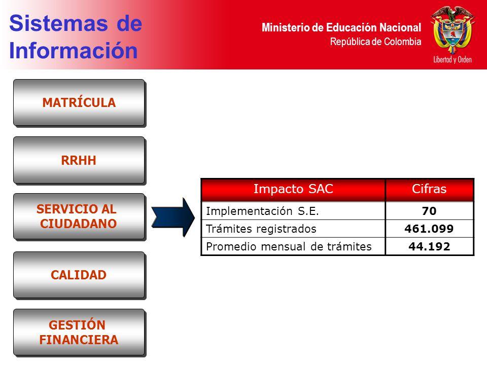 Ministerio de Educación Nacional República de Colombia Sistemas de Información RRHH MATRÍCULA SERVICIO AL CIUDADANO SERVICIO AL CIUDADANO CALIDAD GESTIÓN FINANCIERA GESTIÓN FINANCIERA Impacto SACCifras Implementación S.E.70 Trámites registrados461.099 Promedio mensual de trámites44.192