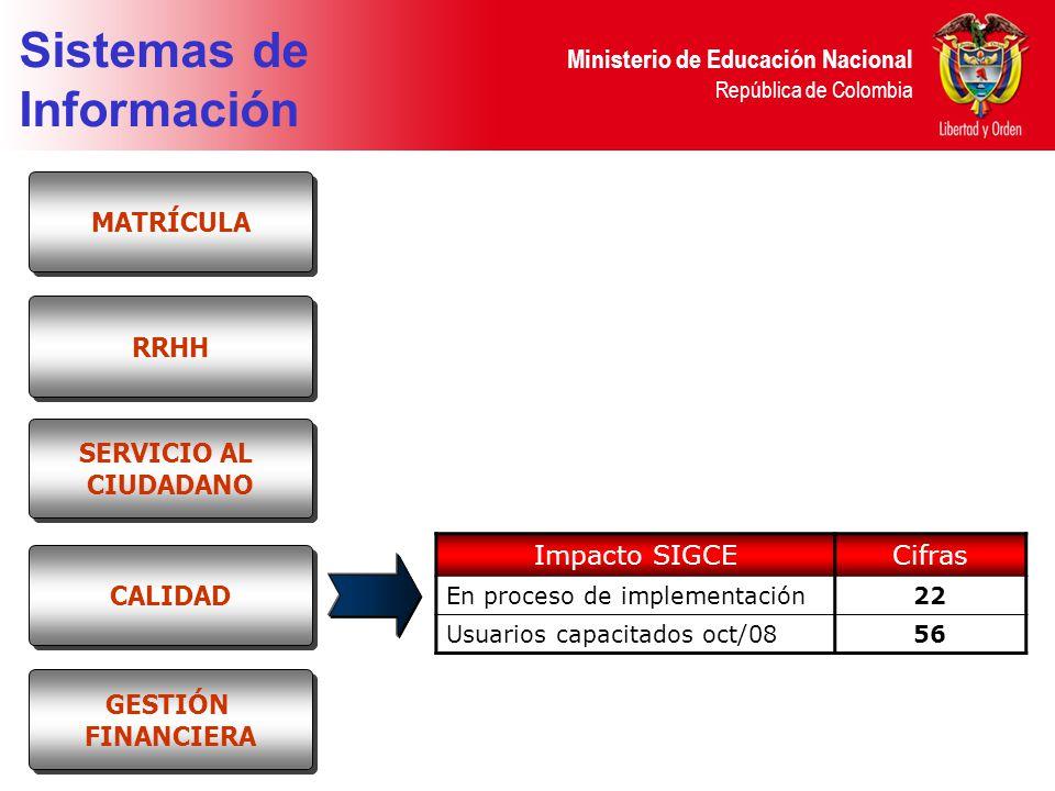 Ministerio de Educación Nacional República de Colombia Sistemas de Información RRHH MATRÍCULA SERVICIO AL CIUDADANO SERVICIO AL CIUDADANO CALIDAD GESTIÓN FINANCIERA GESTIÓN FINANCIERA Impacto SIGCECifras En proceso de implementación22 Usuarios capacitados oct/0856