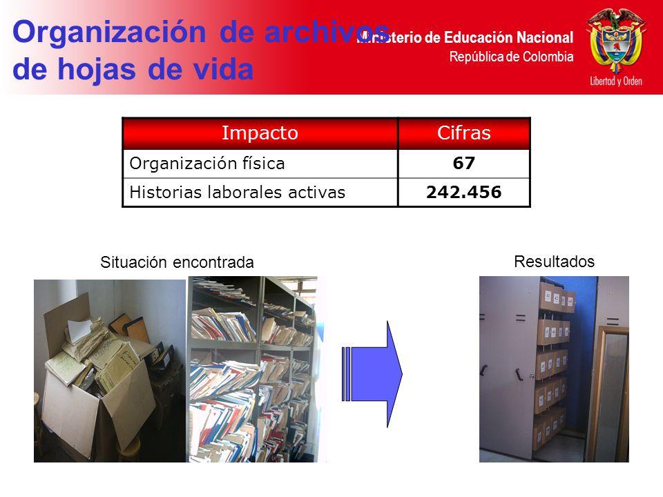 Ministerio de Educación Nacional República de Colombia Situación encontrada Resultados Organización de archivos de hojas de vida ImpactoCifras Organización física67 Historias laborales activas242.456
