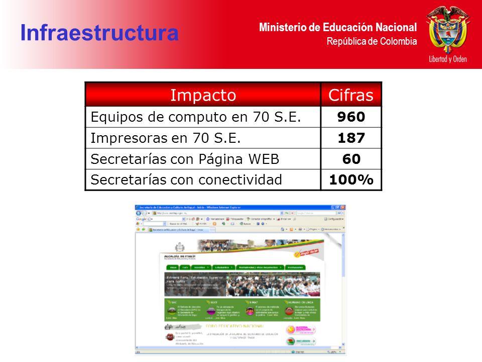 Ministerio de Educación Nacional República de Colombia Infraestructura ImpactoCifras Equipos de computo en 70 S.E.960 Impresoras en 70 S.E.187 Secretarías con Página WEB60 Secretarías con conectividad100%