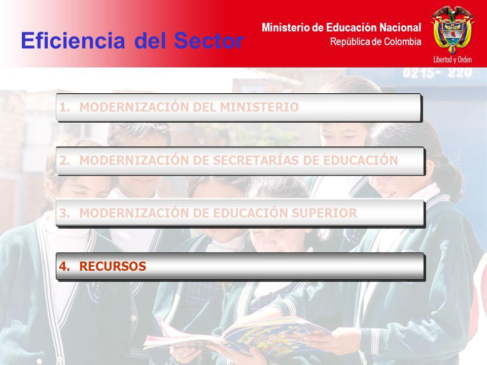 Ministerio de Educación Nacional República de Colombia 1.MODERNIZACIÓN DEL MINISTERIO 2.MODERNIZACIÓN DE SECRETARÍAS DE EDUCACIÓN 4.RECURSOS 3.MODERNI