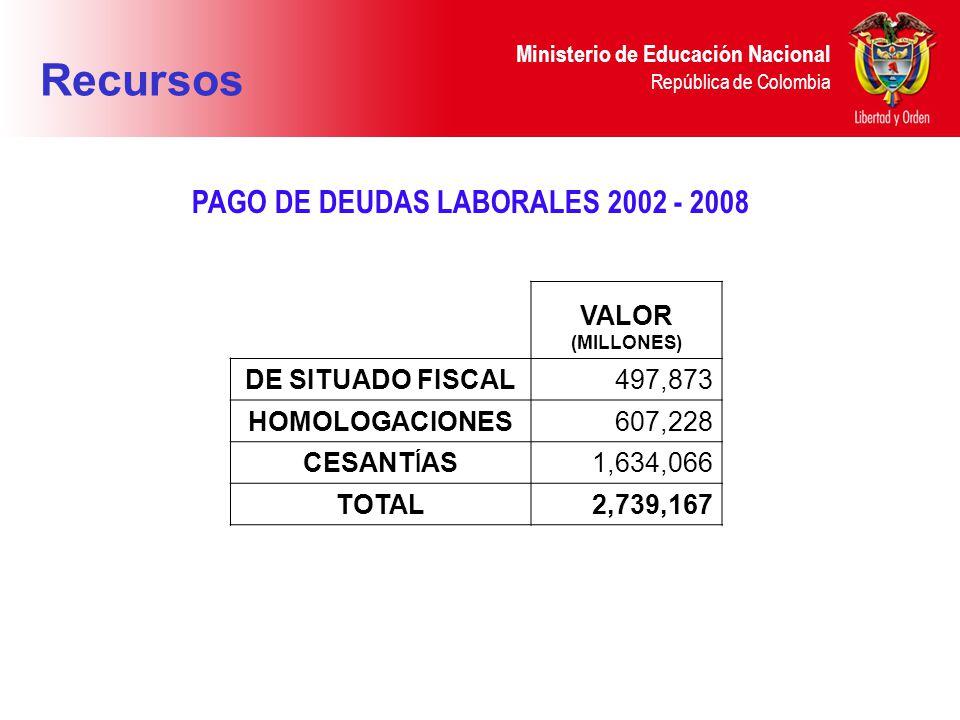 Ministerio de Educación Nacional República de Colombia PAGO DE DEUDAS LABORALES 2002 - 2008 VALOR (MILLONES) DE SITUADO FISCAL497,873 HOMOLOGACIONES607,228 CESANT Í AS 1,634,066 TOTAL2,739,167 Recursos