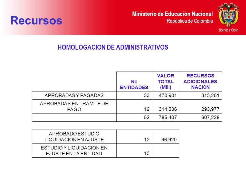 Ministerio de Educación Nacional República de Colombia No ENTIDADES VALOR TOTAL (Mill) RECURSOS ADICIONALES NACI Ó N APROBADAS Y PAGADAS33470,901313,251 APROBADAS EN TRAMITE DE PAGO19314,506293,977 52785,407607,228 APROBADO ESTUDIO LIQUIDACION EN AJUSTE1296,920 ESTUDIO Y LIQUIDACION EN EJUSTE EN LA ENTIDAD13 HOMOLOGACION DE ADMINISTRATIVOS Recursos