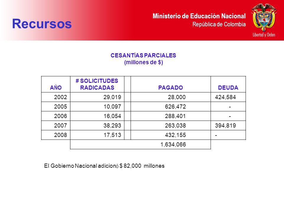 Ministerio de Educación Nacional República de Colombia CESANT Í AS PARCIALES (millones de $) AÑOAÑO # SOLICITUDES RADICADASPAGADODEUDA 2002 29,019 28,000 424,584 200510,097 626,472 - 2006 16,054 288,401 - 2007 38,293 263,038 394,819 2008 17,513 432,155 - 1,634,066 El Gobierno Nacional adicion ó $ 82,000 millones Recursos