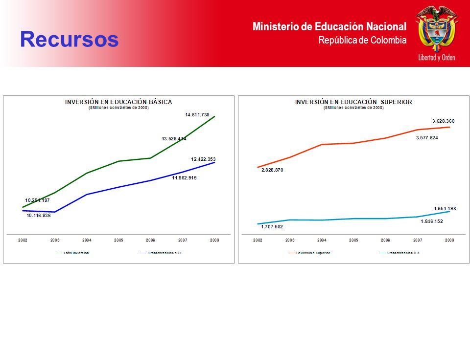 Ministerio de Educación Nacional República de Colombia Recursos