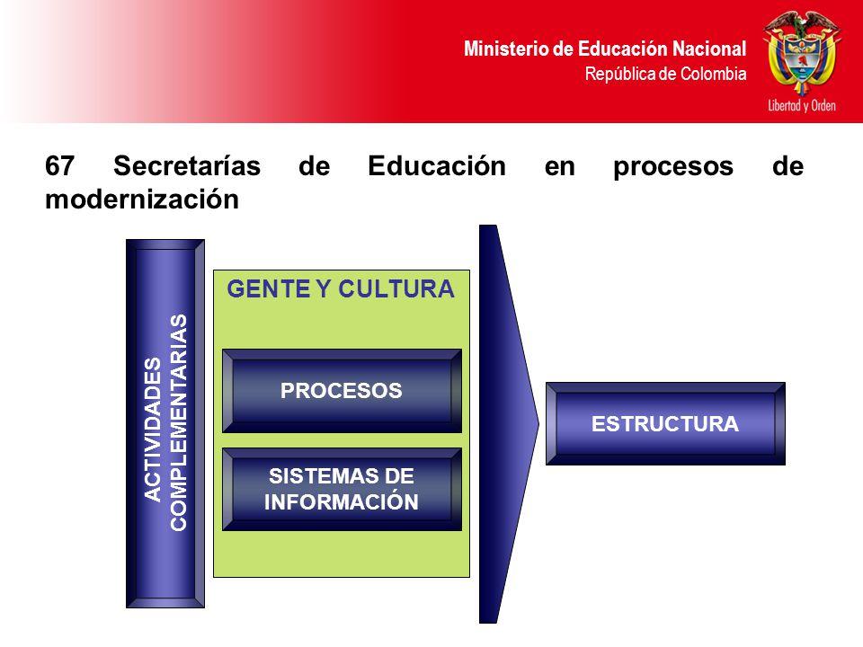 Ministerio de Educación Nacional República de Colombia 67 Secretarías de Educación en procesos de modernización GENTE Y CULTURA SISTEMAS DE INFORMACIÓN ACTIVIDADES COMPLEMENTARIAS ESTRUCTURA PROCESOS